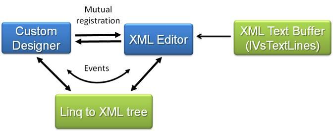 Xml tools in visual studio 2008 figure 5 visual studio 2008 way of extending xml editor ccuart Images
