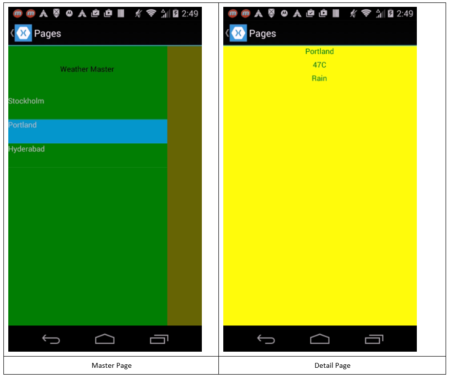 Xamarin Pages: The Screens of an App