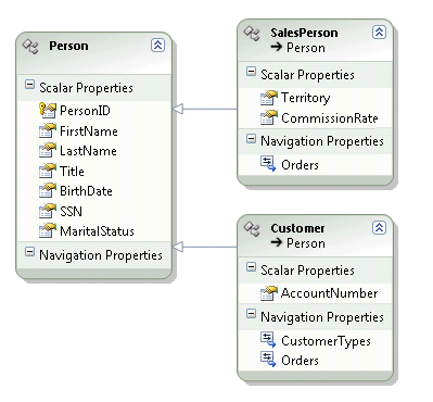 8 Entity Framework Gotchas