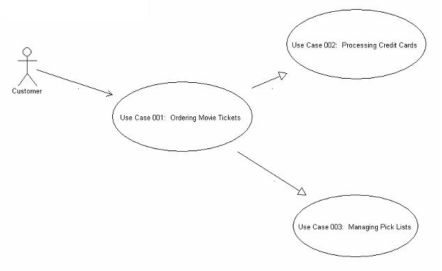 Gathering requirements and creating use cases an introduction figure 8 use case diagram ccuart Gallery