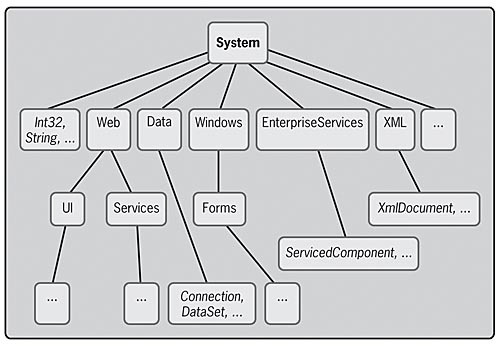 Chapter 1 introducing net framework class library is structured as a hierarchy of namespaces with the system namespace at the root ccuart Gallery
