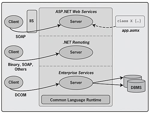 example .net remoting in