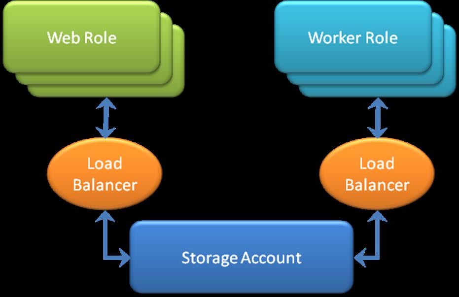 access facebook photos azure worker role