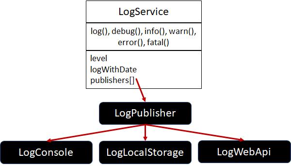 Angular: Adding Logging in Angular Applications