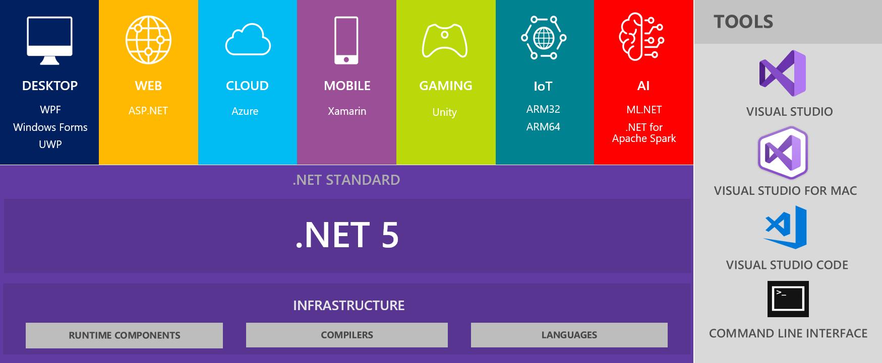 Windows Desktop Apps and .NET 20