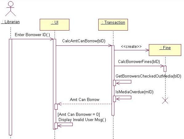 Uml collaboration diagrams figure 1 a sequence diagram is ideal for showing the time ordering of messages during an object interaction ccuart Images