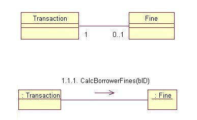 UML Collaboration Diagrams