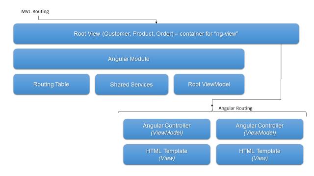 Integrating ASP NET MVC and Angular JS
