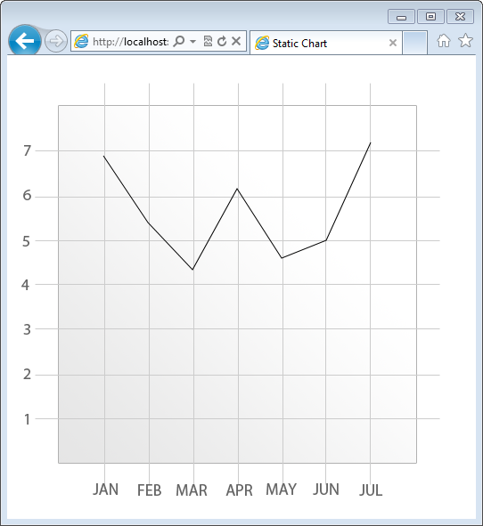 Figure 15: Line chart built with the Canvas API.