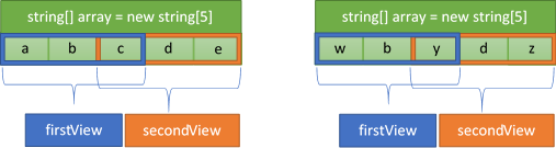 New NET Core 2 1 Flagship Types: Span <T> and Memory <T>