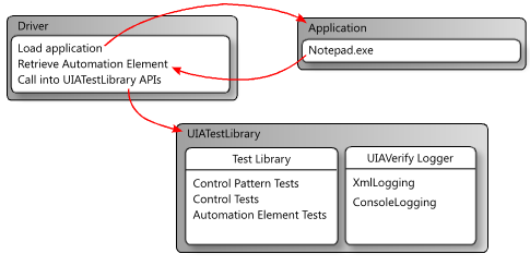 Microsoft Accessibility Testing Tools vs  the Ten-ton Gorilla of