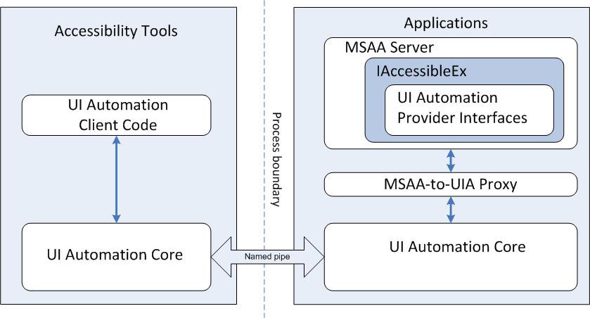 Windows Automation API 3 0 Overview