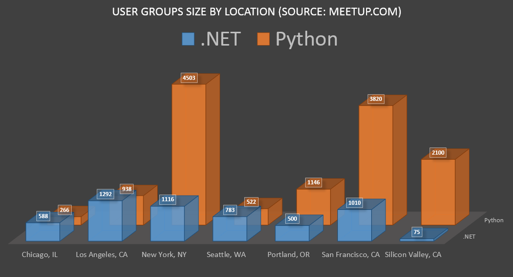 Comparing  NET (C#) to Python
