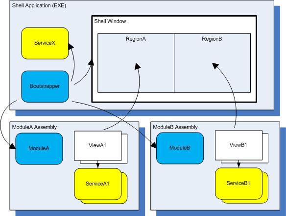 Build Composite WPF Applications