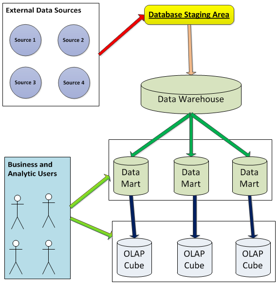The Bakers Dozen 13 Tips For Basics Of Data Warehousing And