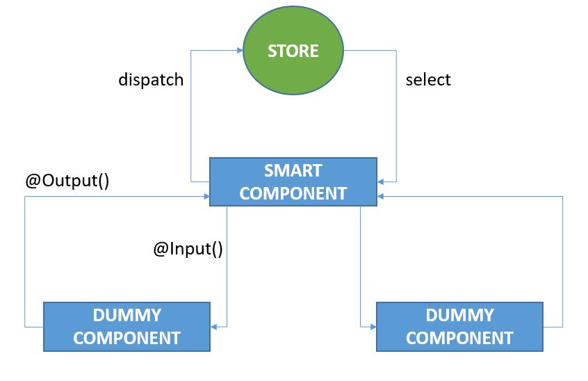 Figure 2: The Angular component architecture