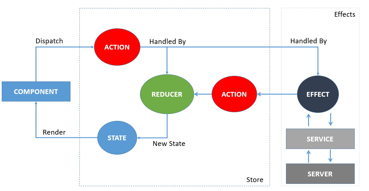 Figure 4: NgRX/store, ngrx/effects, and container components communication lifecycle