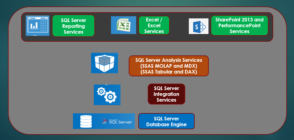 Overview of SQL Server DW/BI (Data Warehouse and Business