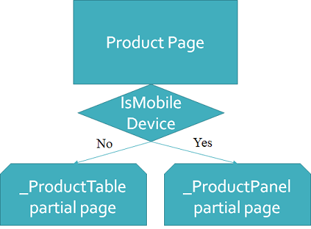 Figure 7: Based on device detection, you display one partial page or another.