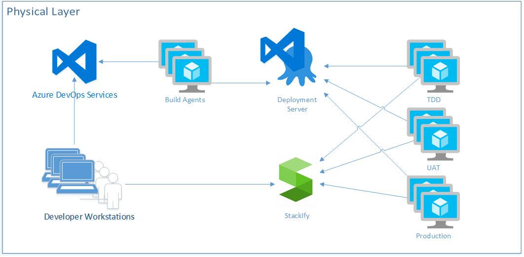A Professional-Grade Configuration for Azure DevOps Services: Beyond