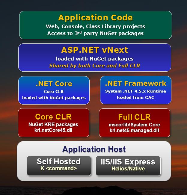 ASP NET vNext: The Next Generation