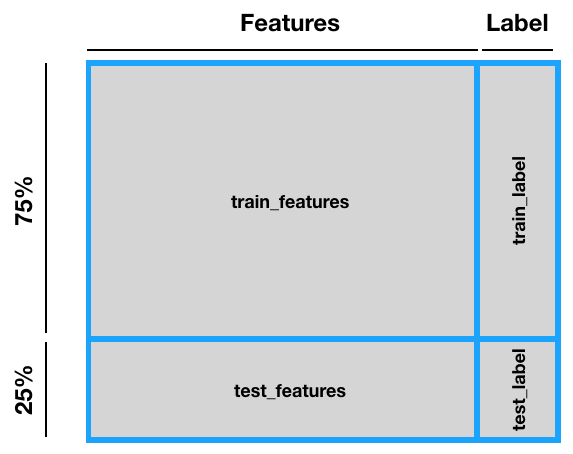 Python, machine learning, Scikit-learn - Implementing