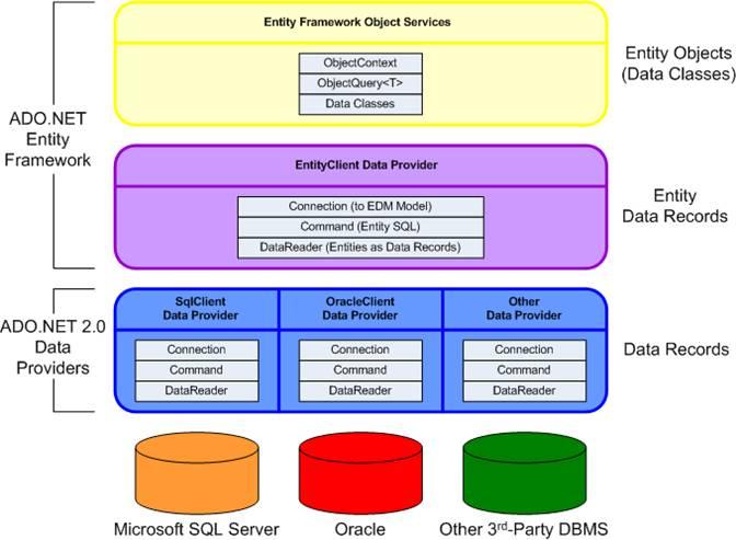 Programming Against The Ado Net Entity Framework