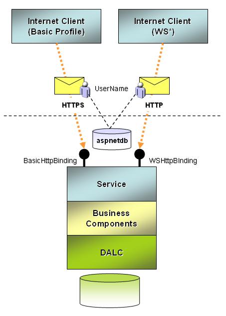 Fundamentals of WCF Security