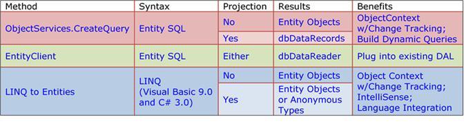 Introducing ADO NET Entity Framework