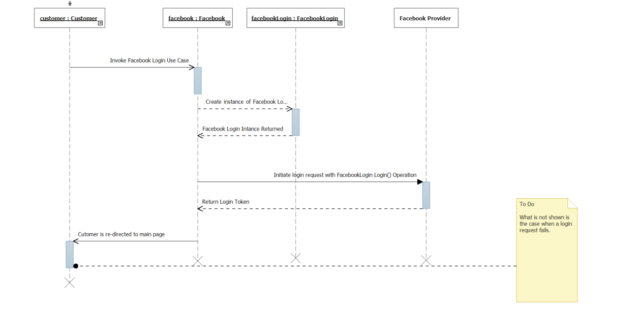 the simplest thing possible  understanding the visual studio    figure    the uml sequence diagram illustrating the facebook login process