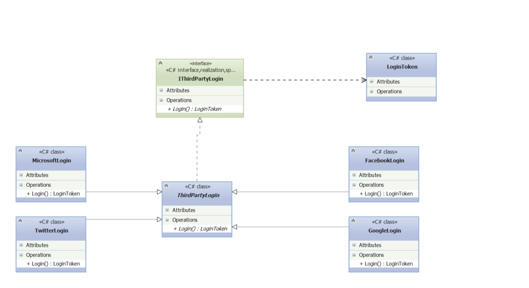 The simplest thing possible understanding the visual studio figure 9 a uml class diagram ccuart Images