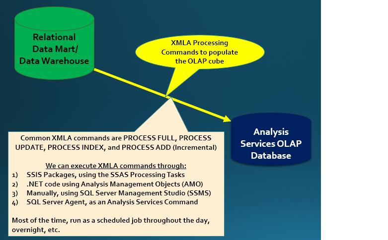 The Baker's Dozen: 13 Examples Using XMLA to Update Analytic Databases