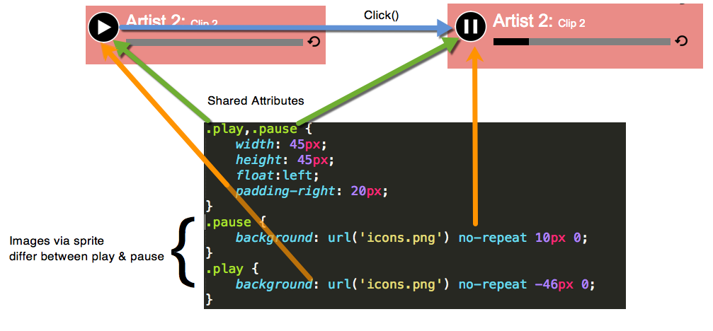 Figure 5: Illustration of how the play and pause CSS classes are implemented
