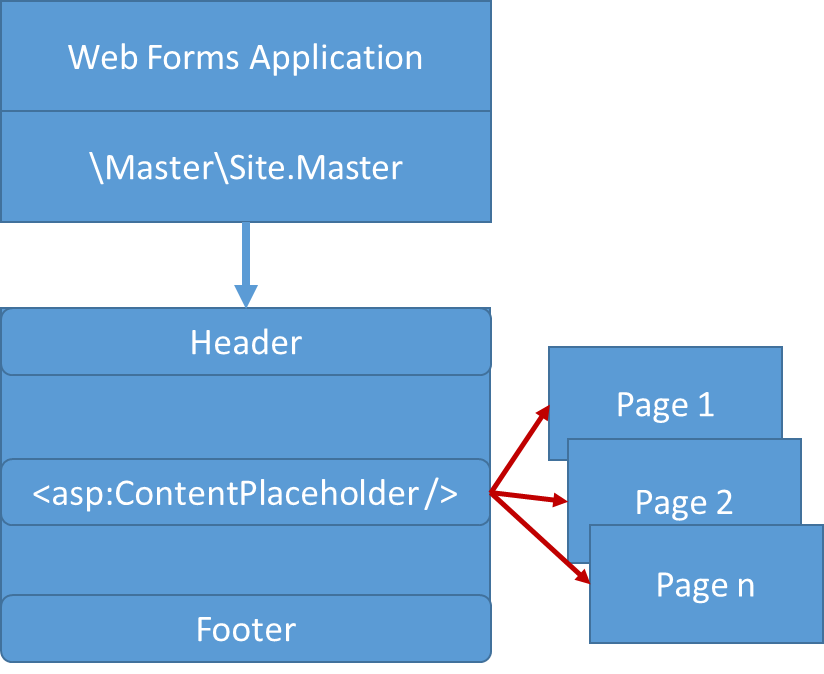 Figure 2: Web Forms uses a master page for the common look and feel.