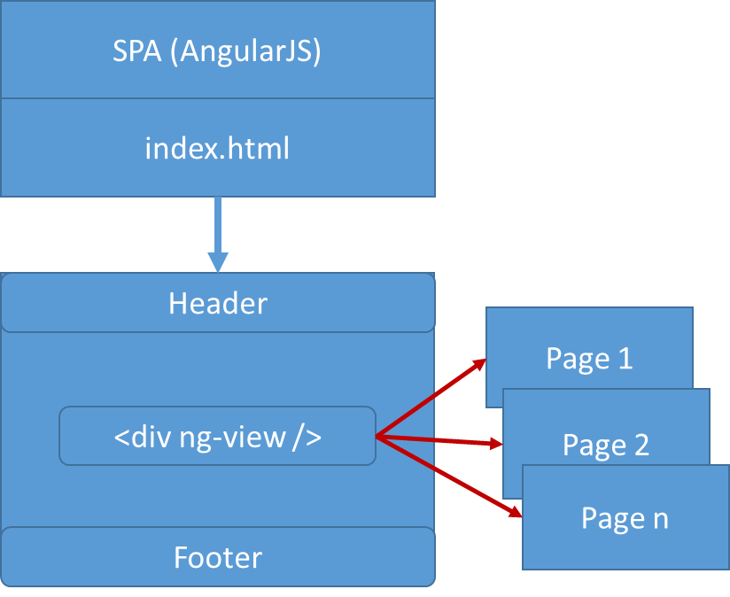 visual studio application getting route to another page