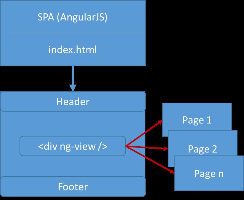 Figure 3: Angular uses an HTML page for chrome.
