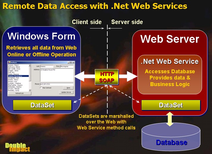 Passing Data Over  NET Web Services