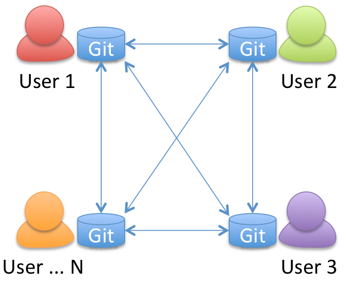 Git for Subversion Users