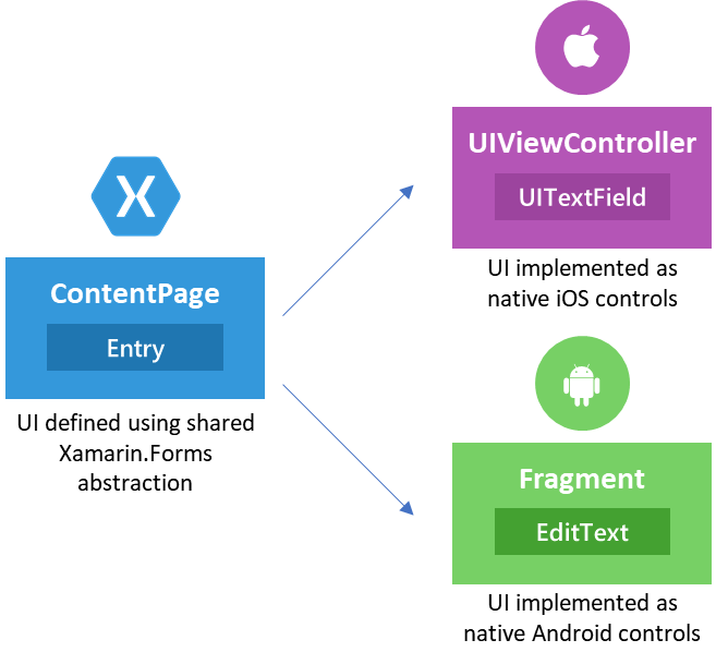 xamarin forms components