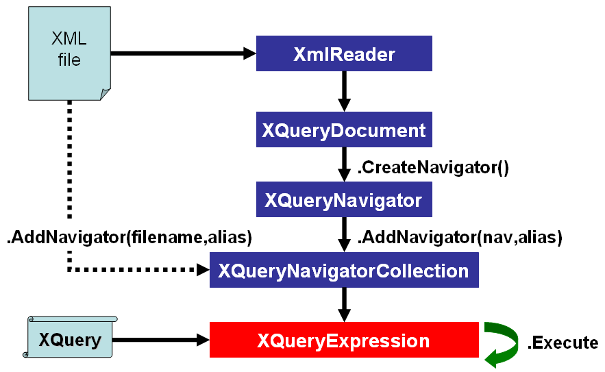 Xquery The Query Language Of The Future