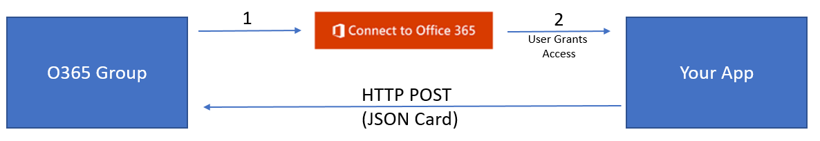 Office 365 Connectors and WebHooks: Part 1: Using Open