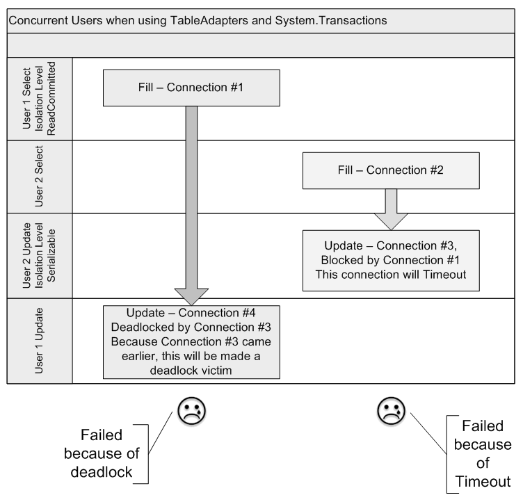 System Transactions and ADO NET 2 0